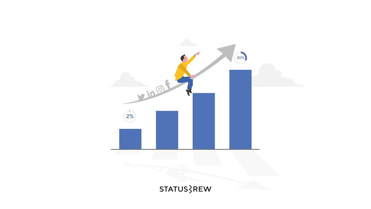 Social Media Marketing: Tips to Maximize ROI + [Infographic]